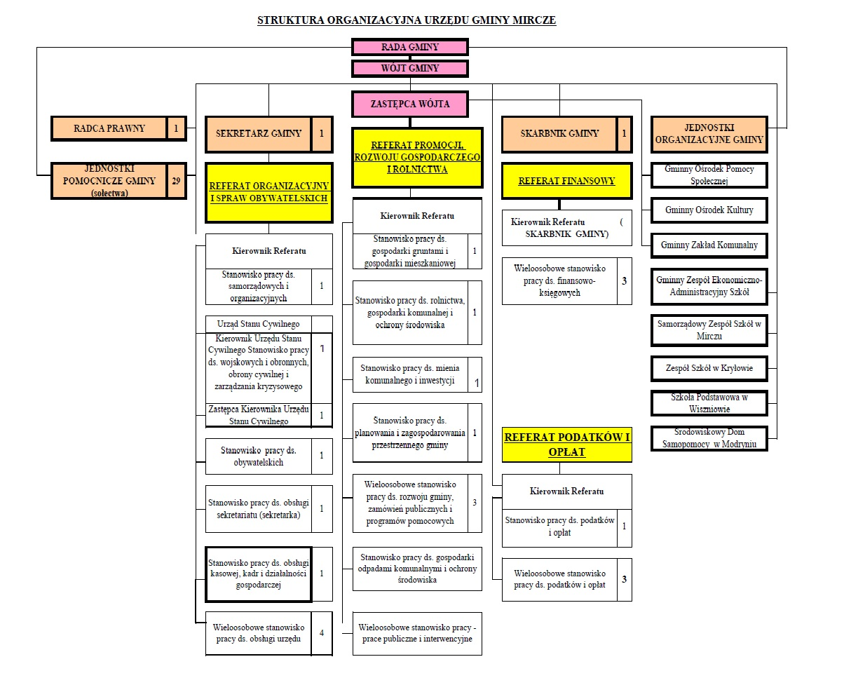 - schemat_organizacyjny_ug.jpg